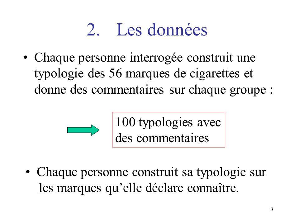3 2.Les données Chaque personne interrogée construit une typologie des 56 marques de cigarettes et donne des commentaires sur chaque groupe : 100 typo