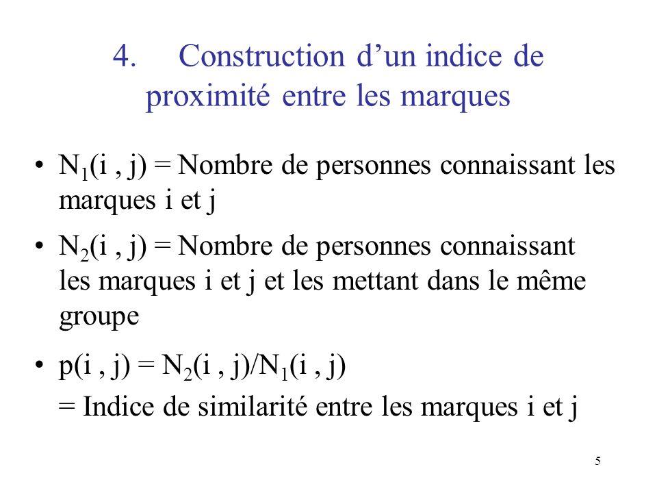 5 4.Construction dun indice de proximité entre les marques N 1 (i, j) = Nombre de personnes connaissant les marques i et j N 2 (i, j) = Nombre de pers