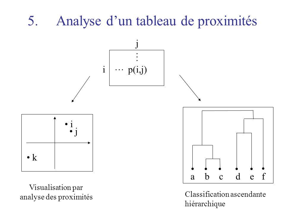 7 5.Analyse dun tableau de proximités …...... p(i,j)i j i k j Visualisation par analyse des proximités abcdef Classification ascendante hiérarchique