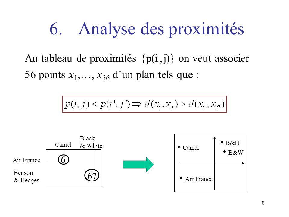 8 6.Analyse des proximités Au tableau de proximités {p(i, j)} on veut associer 56 points x 1,…, x 56 dun plan tels que : Air France Camel 6 Benson & H
