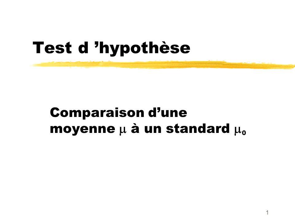 1 Test d hypothèse Comparaison dune moyenne à un standard 0