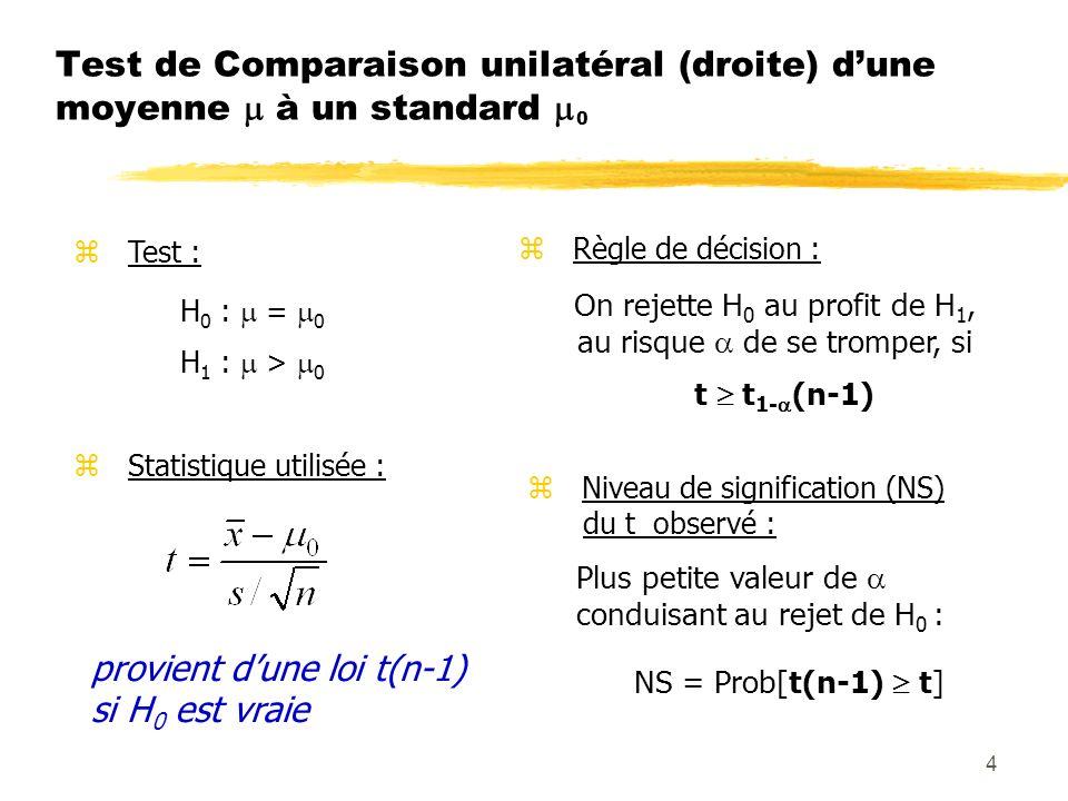 4 Test de Comparaison unilatéral (droite) dune moyenne à un standard 0 z Test : H 0 : = 0 H 1 : > 0 z Statistique utilisée : provient dune loi t(n-1) si H 0 est vraie z Règle de décision : On rejette H 0 au profit de H 1, au risque de se tromper, si t t 1- (n-1) z Niveau de signification (NS) du t observé : Plus petite valeur de conduisant au rejet de H 0 : NS = Prob[t(n-1) t]