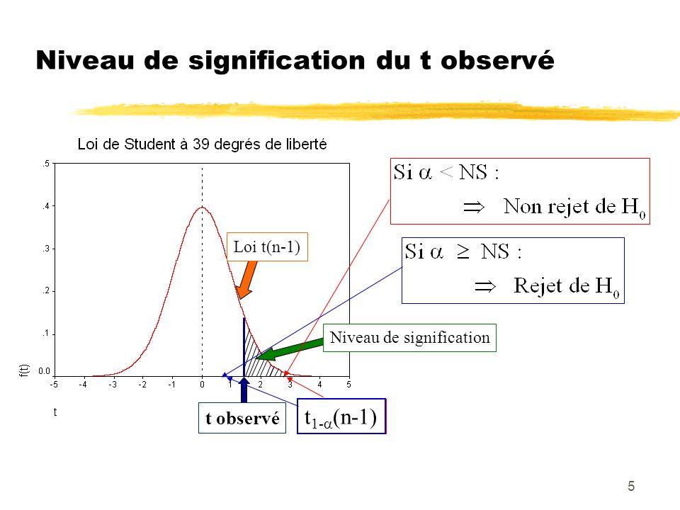 6 Test de Comparaison bilatéral dune moyenne à un standard 0 zTest : H 0 : = 0 H 1 : 0 zStatistique utilisée : zRègle de décision : On rejette H 0 au profit de H 1, au risque de se tromper, si   t  t 1-( /2) (n-1) zNiveau de signification (NS) du t observé : Plus petite valeur de conduisant au rejet de H 0 : NS/2 = Prob(t(n-1)  t )