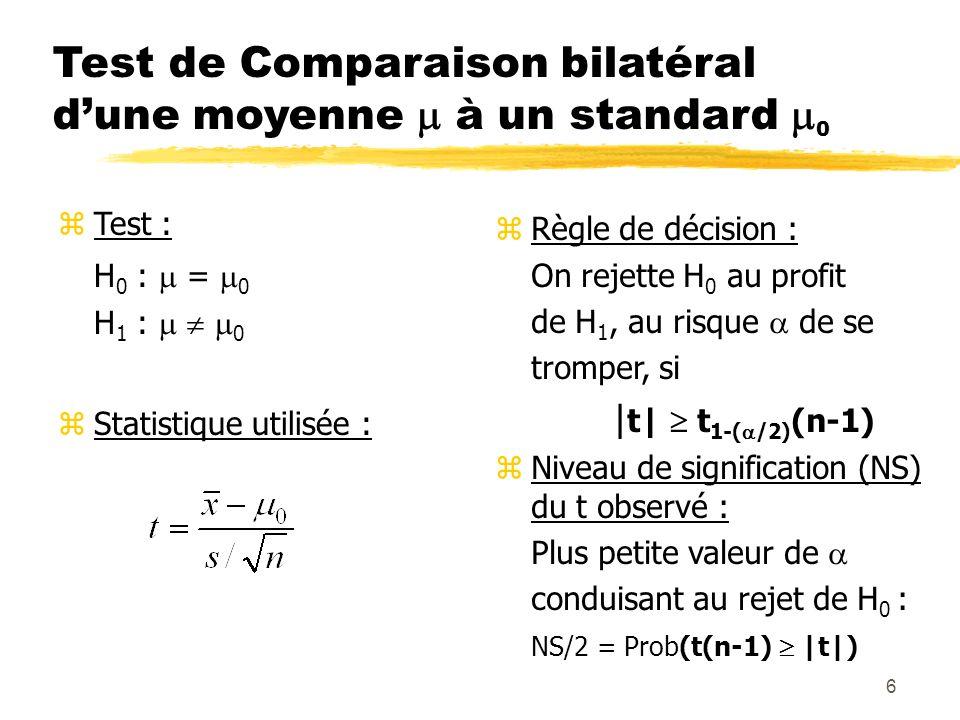 6 Test de Comparaison bilatéral dune moyenne à un standard 0 zTest : H 0 : = 0 H 1 : 0 zStatistique utilisée : zRègle de décision : On rejette H 0 au profit de H 1, au risque de se tromper, si | t| t 1-( /2) (n-1) zNiveau de signification (NS) du t observé : Plus petite valeur de conduisant au rejet de H 0 : NS/2 = Prob(t(n-1) |t|)