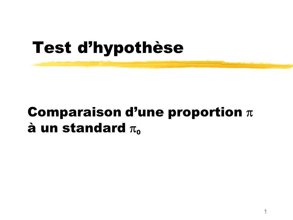 1 Test dhypothèse Comparaison dune proportion à un standard 0