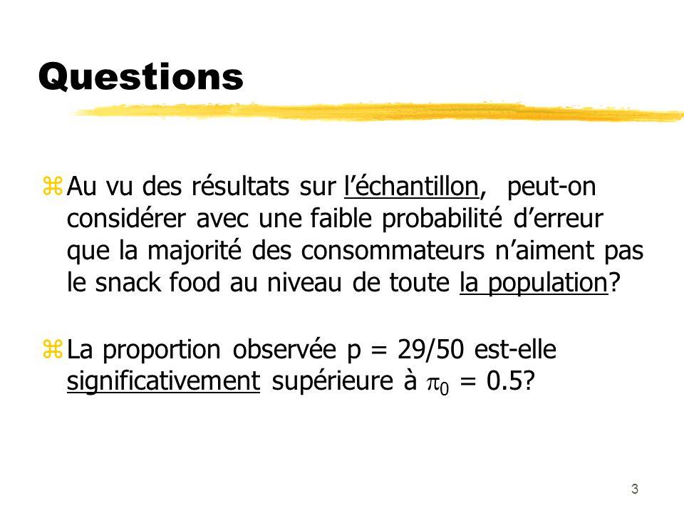 3 Questions zAu vu des résultats sur léchantillon, peut-on considérer avec une faible probabilité derreur que la majorité des consommateurs naiment pas le snack food au niveau de toute la population.