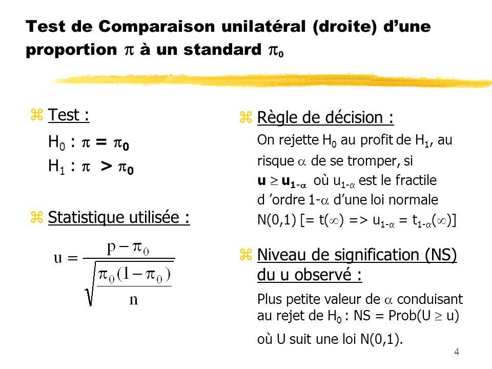 4 Test de Comparaison unilatéral (droite) dune proportion à un standard 0 zTest : H 0 : = 0 H 1 : > 0 zStatistique utilisée : z Règle de décision : On rejette H 0 au profit de H 1, au risque de se tromper, si u u 1- où u 1- est le fractile d ordre 1- dune loi normale N(0,1) [= t( ) => u 1- = t 1- ( )] z Niveau de signification (NS) du u observé : Plus petite valeur de conduisant au rejet de H 0 : NS = Prob(U u) où U suit une loi N(0,1).