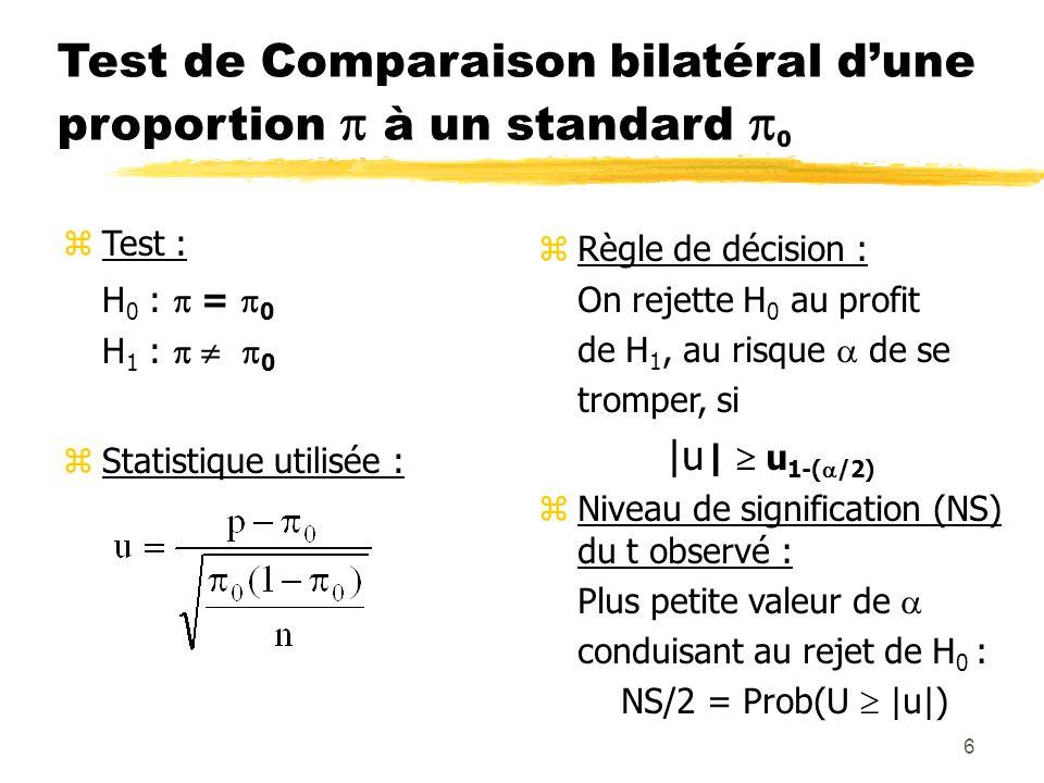 6 Test de Comparaison bilatéral dune proportion à un standard 0 zTest : H 0 : = 0 H 1 : 0 zStatistique utilisée : zRègle de décision : On rejette H 0 au profit de H 1, au risque de se tromper, si |u | u 1-( /2) zNiveau de signification (NS) du t observé : Plus petite valeur de conduisant au rejet de H 0 : NS/2 = Prob(U |u|)