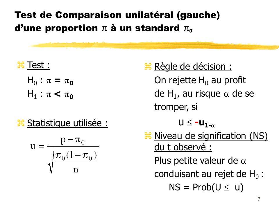 7 Test de Comparaison unilatéral (gauche) dune proportion à un standard 0 zTest : H 0 : = 0 H 1 : < 0 zStatistique utilisée : zRègle de décision : On rejette H 0 au profit de H 1, au risque de se tromper, si u -u 1- zNiveau de signification (NS) du t observé : Plus petite valeur de conduisant au rejet de H 0 : NS = Prob(U u)