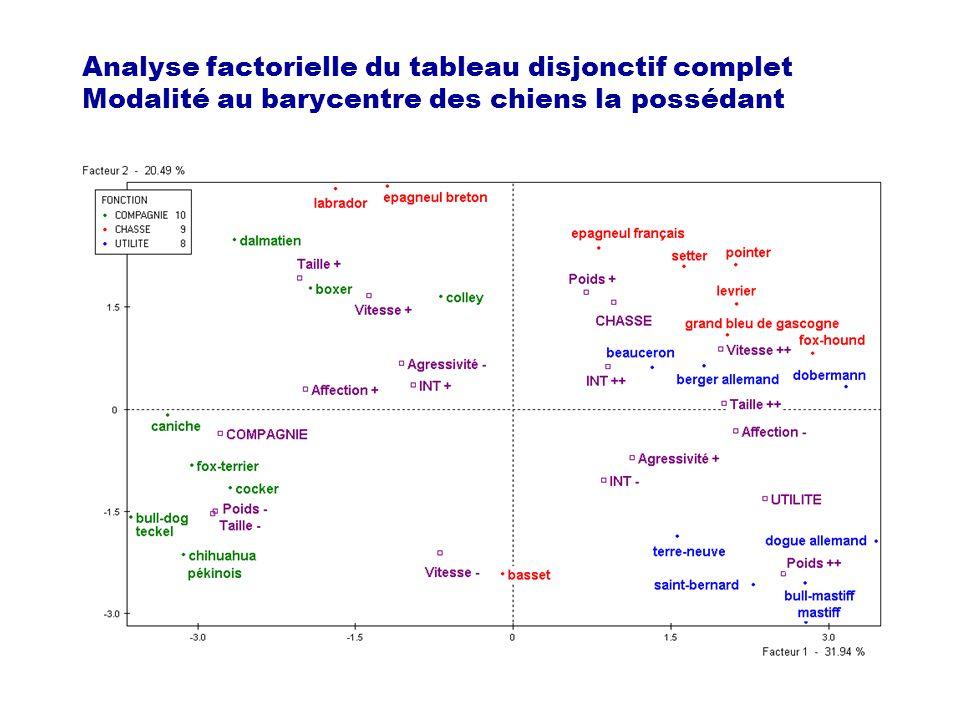 Analyse factorielle du tableau disjonctif complet Modalité au barycentre des chiens la possédant