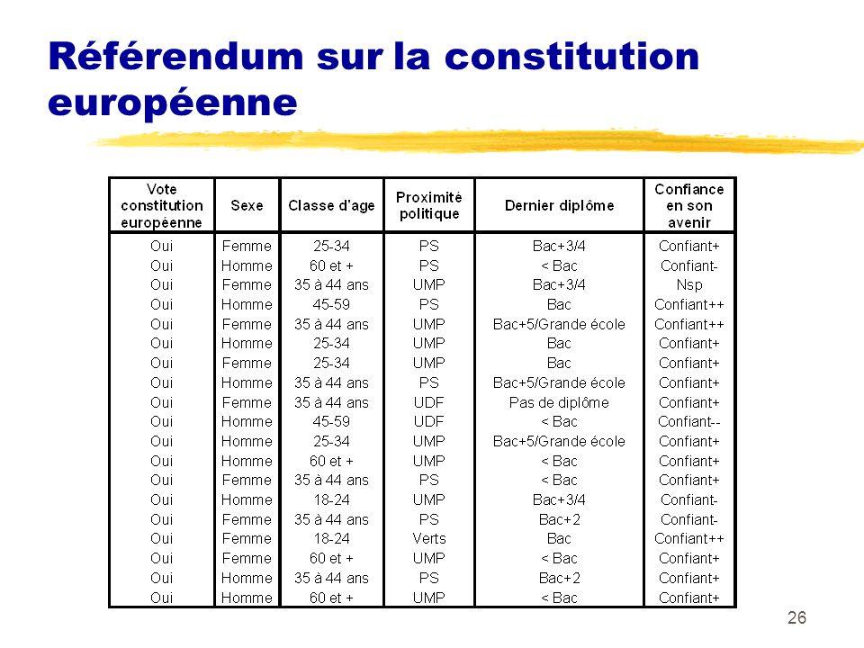 26 Référendum sur la constitution européenne