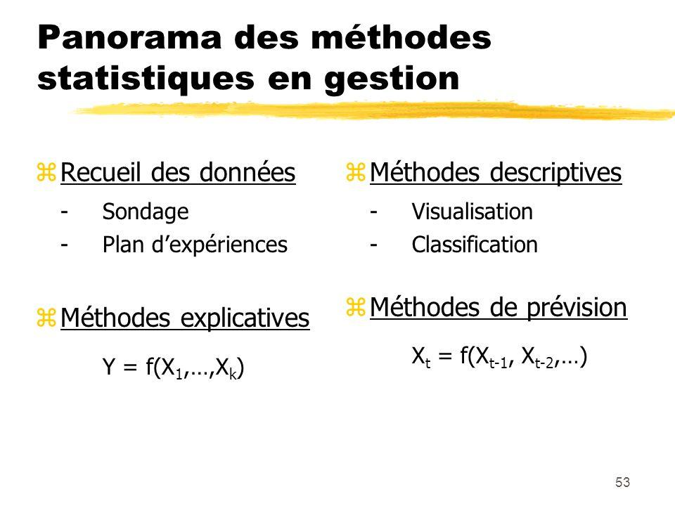 53 Panorama des méthodes statistiques en gestion zRecueil des données -Sondage -Plan dexpériences zMéthodes explicatives Y = f(X 1,…,X k ) z Méthodes