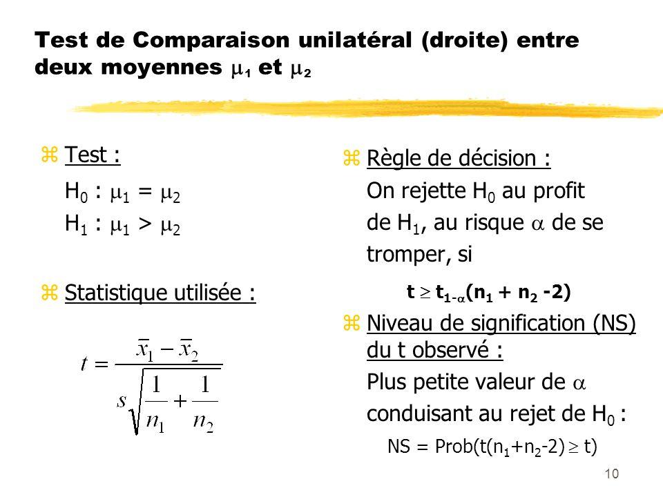 10 Test de Comparaison unilatéral (droite) entre deux moyennes 1 et 2 zTest : H 0 : 1 = 2 H 1 : 1 > 2 zStatistique utilisée : z Règle de décision : On