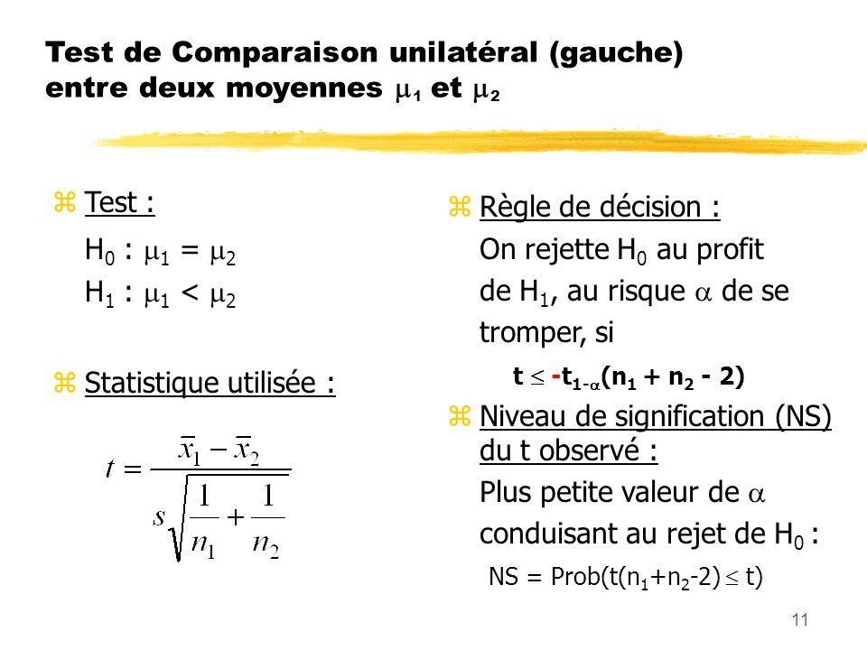 11 Test de Comparaison unilatéral (gauche) entre deux moyennes 1 et 2 zTest : H 0 : 1 = 2 H 1 : 1 < 2 zStatistique utilisée : zRègle de décision : On