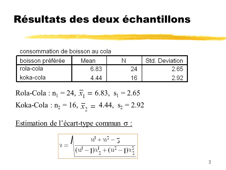 3 Résultats des deux échantillons Rola-Cola : n 1 = 24, 6.83, s 1 = 2.65 Koka-Cola : n 2 = 16, 4.44, s 2 = 2.92 Estimation de lécart-type commun :