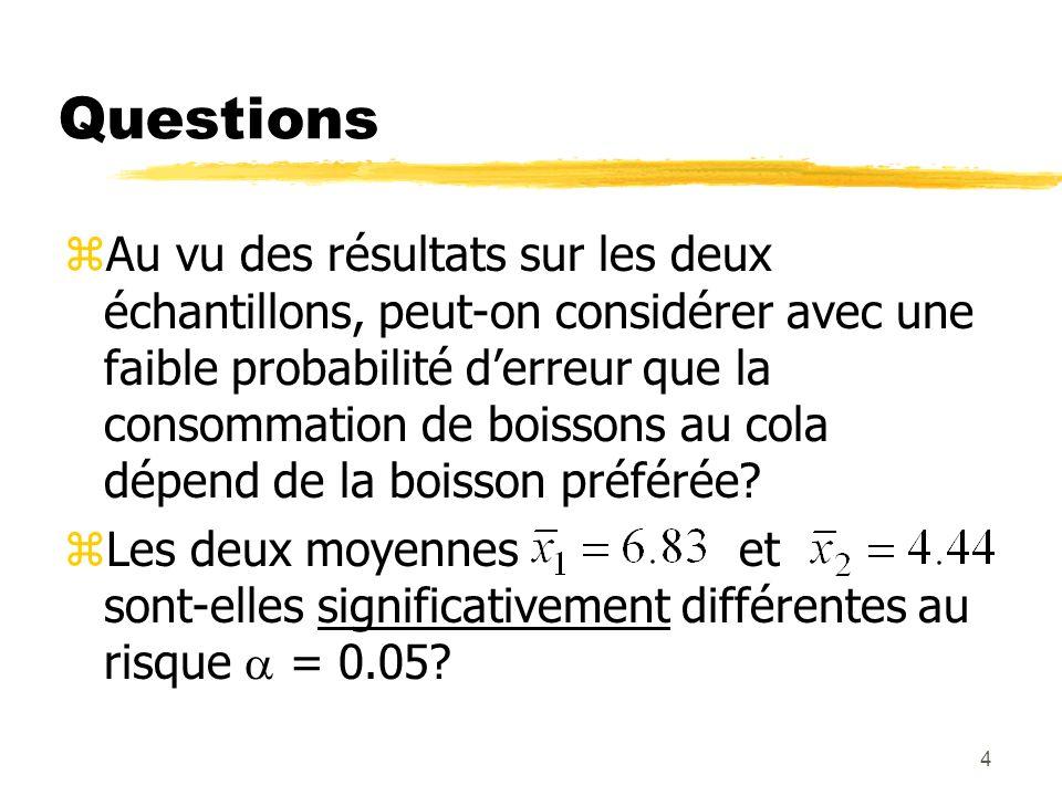 4 Questions zAu vu des résultats sur les deux échantillons, peut-on considérer avec une faible probabilité derreur que la consommation de boissons au