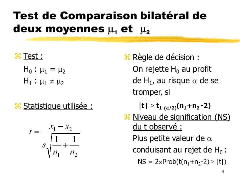 6 Test de Comparaison bilatéral de deux moyennes 1 et 2 zTest : H 0 : 1 = 2 H 1 : 1 2 zStatistique utilisée : zRègle de décision : On rejette H 0 au p