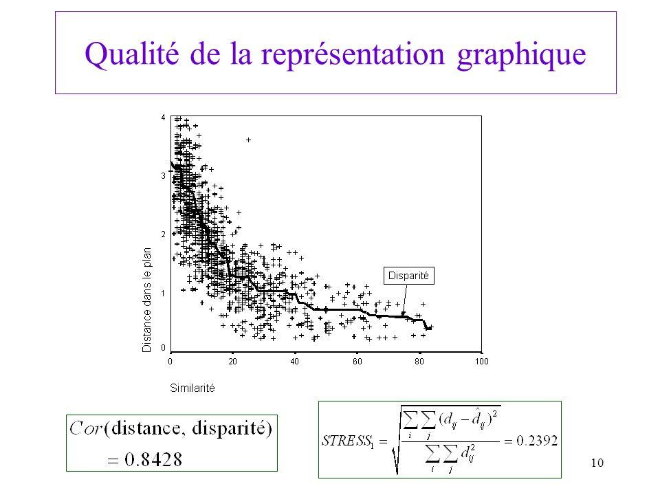 10 Qualité de la représentation graphique