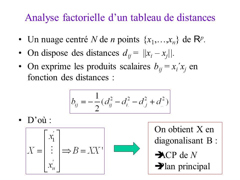 2 Analyse factorielle dun tableau de distances Un nuage centré N de n points {x 1,…,x n } de R p. On dispose des distances d ij = ||x i – x j ||. On e