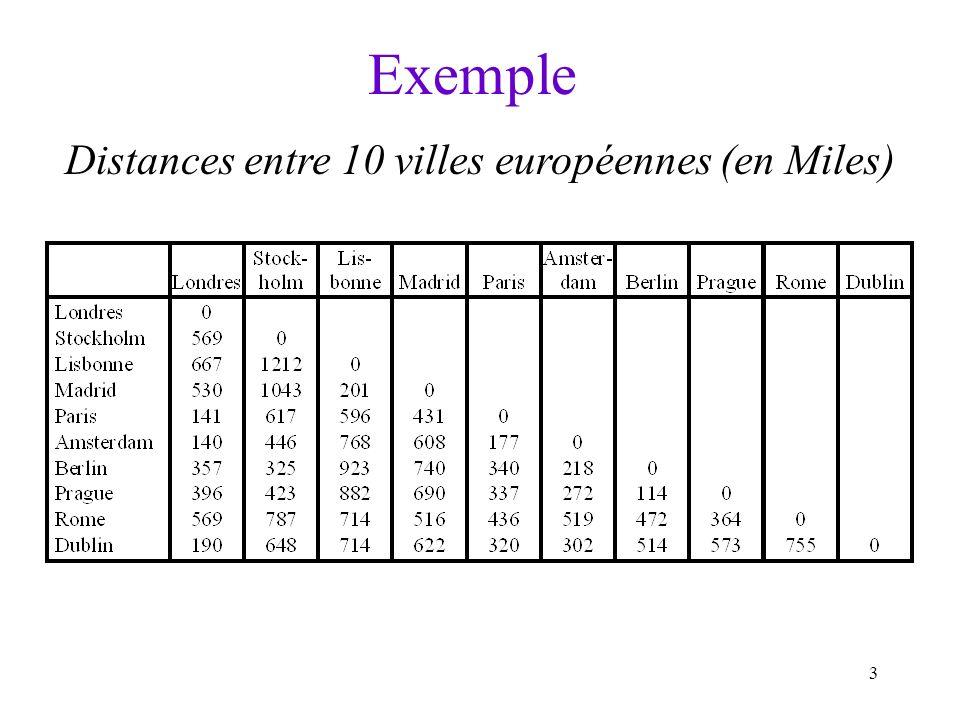 3 Exemple Distances entre 10 villes européennes (en Miles)