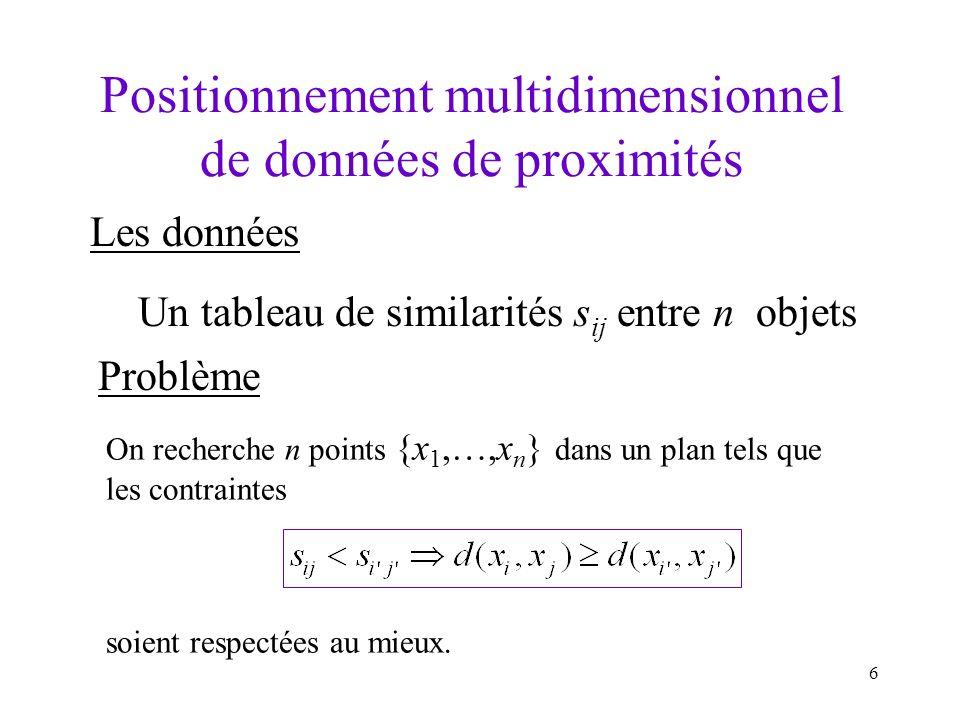 6 Positionnement multidimensionnel de données de proximités Les données Un tableau de similarités s ij entre n objets Problème On recherche n points {