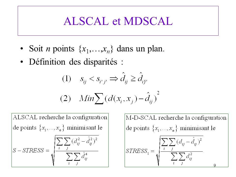 9 ALSCAL et MDSCAL Soit n points {x 1,…,x n } dans un plan. Définition des disparités :