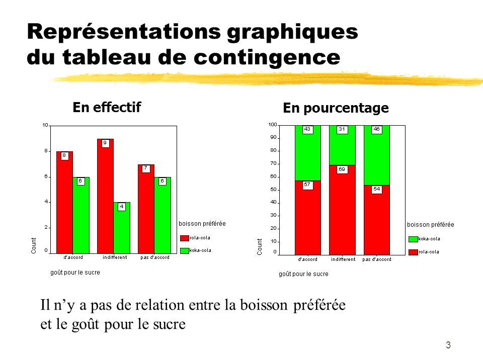 3 Représentations graphiques du tableau de contingence Il ny a pas de relation entre la boisson préférée et le goût pour le sucre En effectif En pourcentage