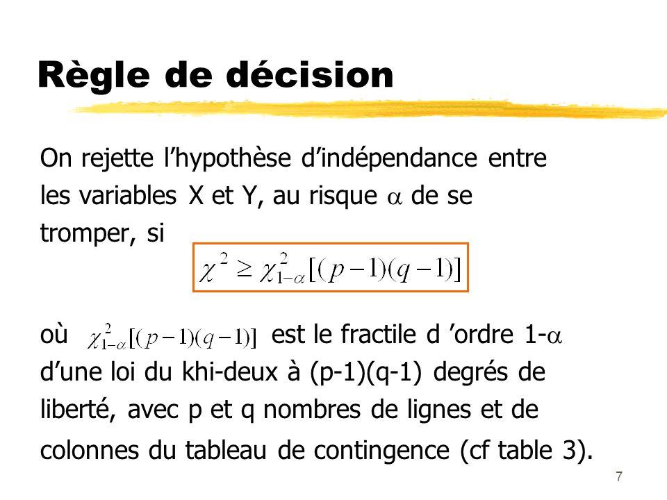 7 Règle de décision On rejette lhypothèse dindépendance entre les variables X et Y, au risque de se tromper, si où est le fractile d ordre 1- dune loi du khi-deux à (p-1)(q-1) degrés de liberté, avec p et q nombres de lignes et de colonnes du tableau de contingence (cf table 3).