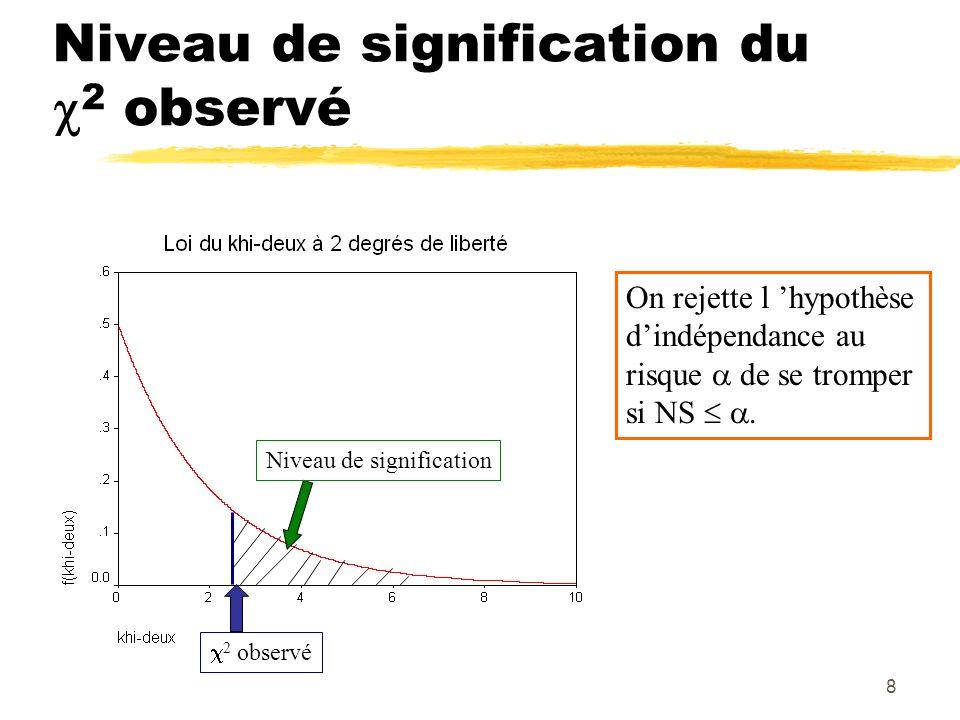 8 Niveau de signification du 2 observé 2 observé Niveau de signification On rejette l hypothèse dindépendance au risque de se tromper si NS.