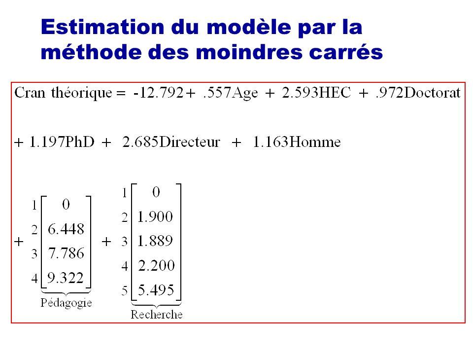 Estimation du modèle par la méthode des moindres carrés Un paramètre est significativement différent de 0 si son intervalle de confiance ne contient pas 0.