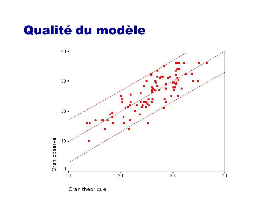 Estimation du modèle par la méthode des moindres carrés
