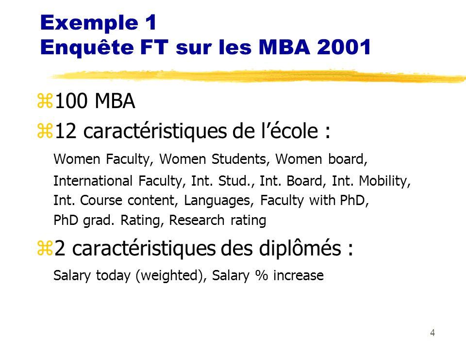 4 Exemple 1 Enquête FT sur les MBA 2001 z100 MBA z12 caractéristiques de lécole : Women Faculty, Women Students, Women board, International Faculty, Int.