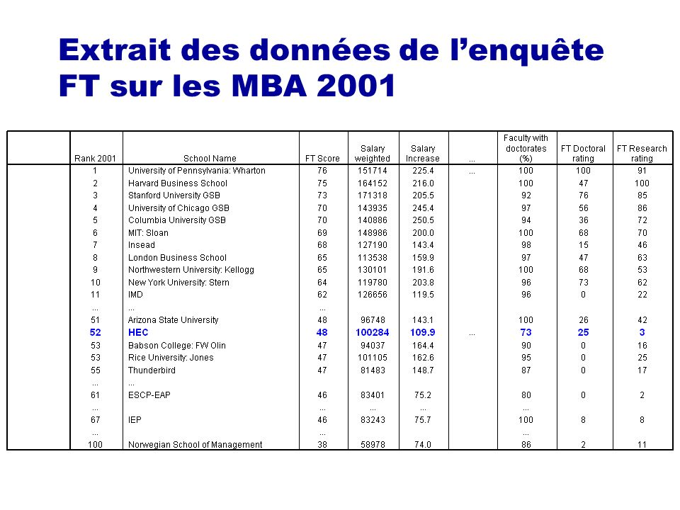 Extrait des données de lenquête FT sur les MBA 2001
