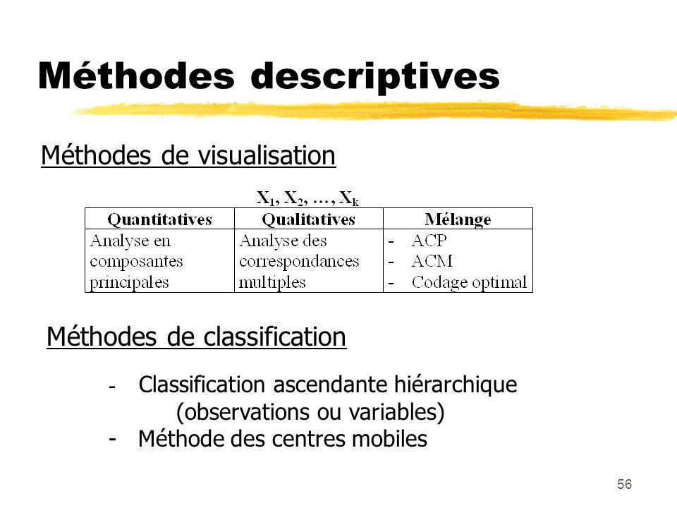 55 Méthodes explicatives Plusieurs variables à expliquer, plusieurs variables explicatives : Régression PLS Variable à expliquer Variables explicatives