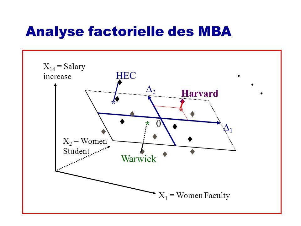 56 Méthodes descriptives Méthodes de visualisation Méthodes de classification - Classification ascendante hiérarchique (observations ou variables) - Méthode des centres mobiles