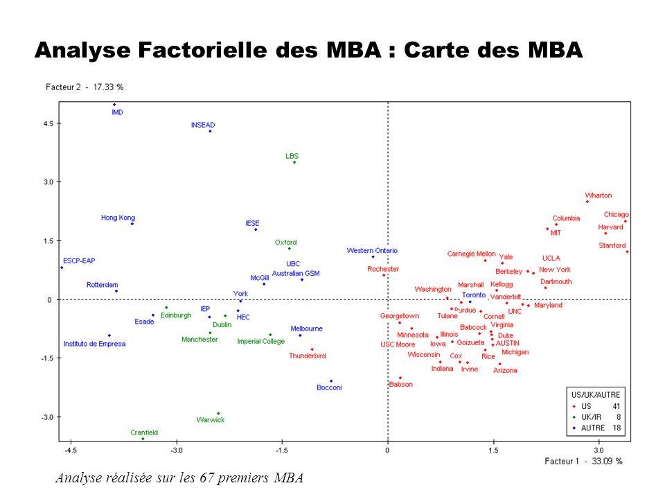 Analyse Factorielle des MBA : Carte des MBA Analyse réalisée sur les 67 premiers MBA