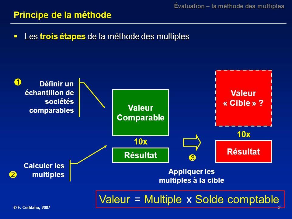 © F. Ceddaha, 20072 Les trois étapes de la méthode des multiples Les trois étapes de la méthode des multiples Valeur Comparable Résultat 10x Valeur «