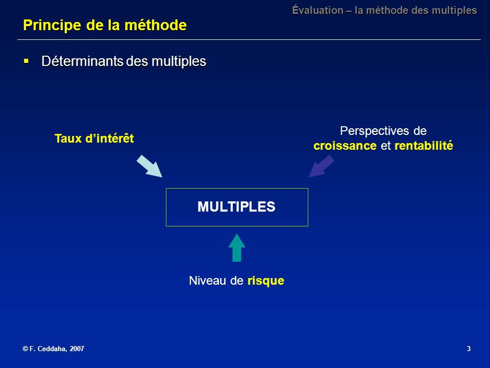 © F. Ceddaha, 20073 Déterminants des multiples Déterminants des multiples Évaluation – la méthode des multiples Principe de la méthode MULTIPLES Nivea