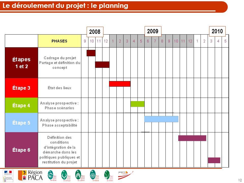 12 2008 20092010 Le déroulement du projet : le planning