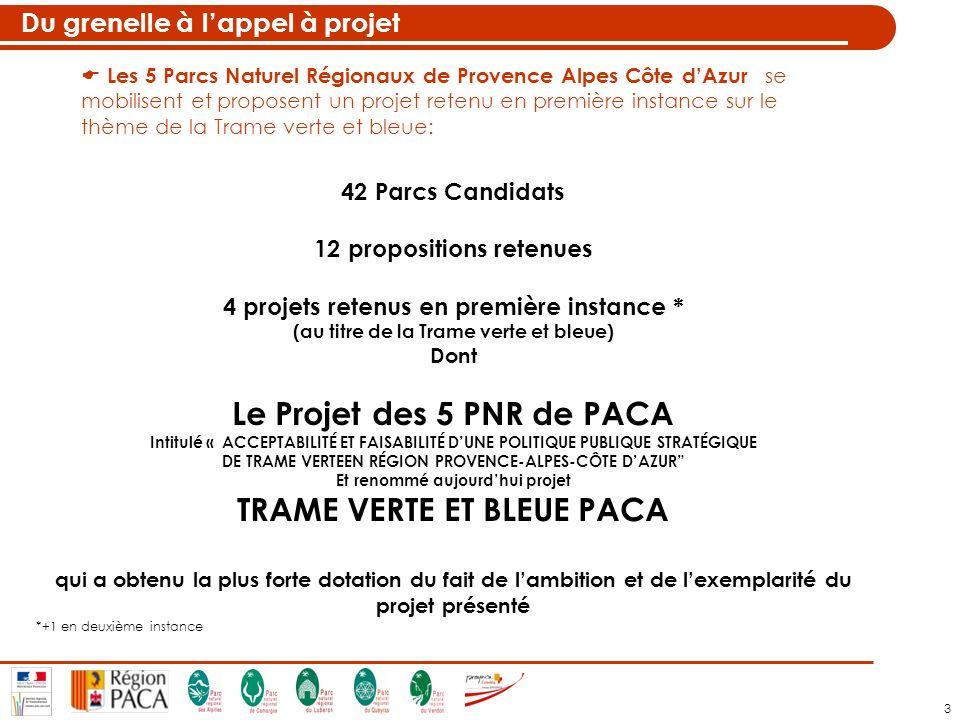3 Du grenelle à lappel à projet 42 Parcs Candidats 12 propositions retenues 4 projets retenus en première instance * (au titre de la Trame verte et bleue) Dont Le Projet des 5 PNR de PACA Intitulé « ACCEPTABILITÉ ET FAISABILITÉ DUNE POLITIQUE PUBLIQUE STRATÉGIQUE DE TRAME VERTEEN RÉGION PROVENCE-ALPES-CÔTE DAZUR Et renommé aujourdhui projet TRAME VERTE ET BLEUE PACA qui a obtenu la plus forte dotation du fait de lambition et de lexemplarité du projet présenté *+1 en deuxième instance Les 5 Parcs Naturel Régionaux de Provence Alpes Côte dAzur se mobilisent et proposent un projet retenu en première instance sur le thème de la Trame verte et bleue: