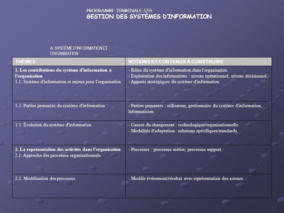 PROGRAMME TERMINALE STG GESTION DES SYSTÈMES DINFORMATION A. SYST È ME DINFORMATION ET ORGANISATION THÈMESNOTIONS ET CONTENUS À CONSTRUIRE 1. Les cont