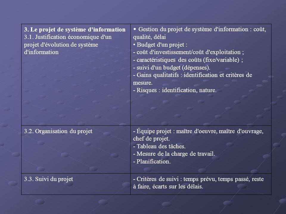 3. Le projet de système d'information 3.1. Justification économique d'un projet d'évolution de système d'information Gestion du projet de système d'in
