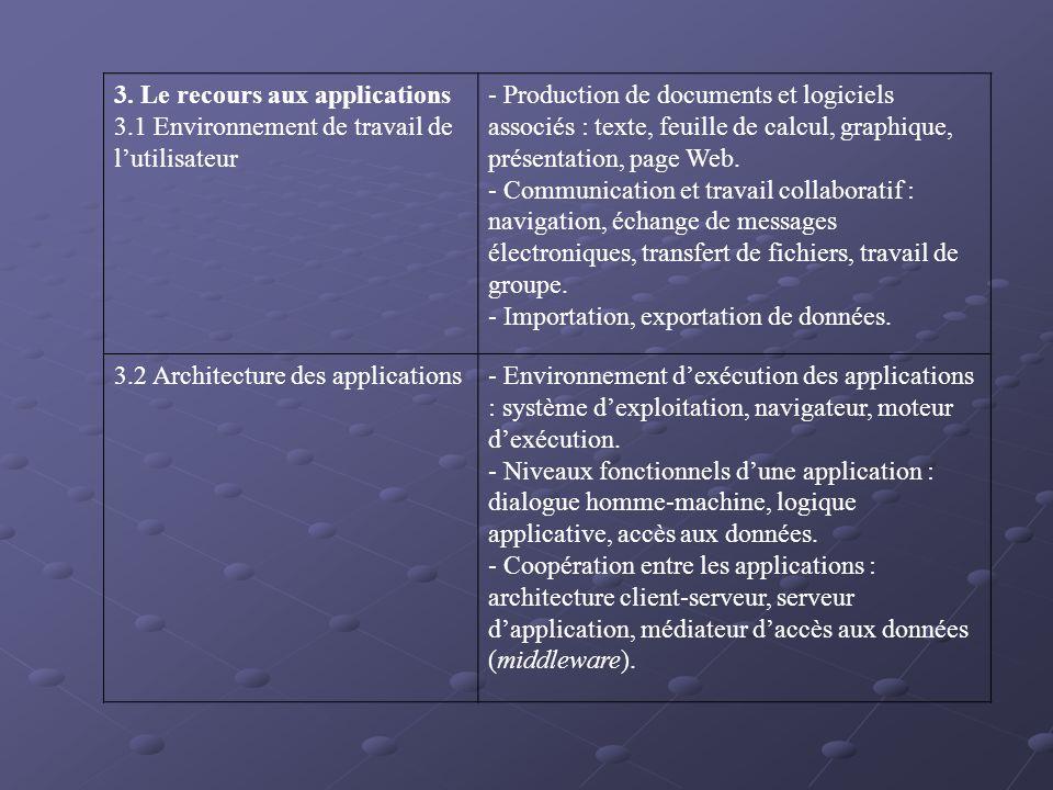 3. Le recours aux applications 3.1 Environnement de travail de lutilisateur - Production de documents et logiciels associés : texte, feuille de calcul