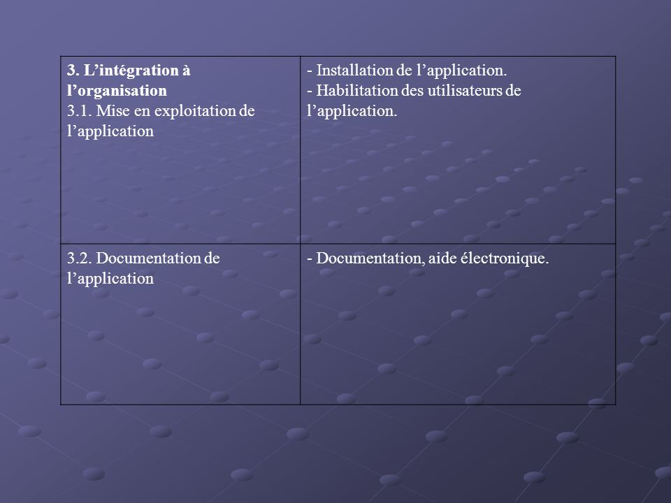3. Lintégration à lorganisation 3.1. Mise en exploitation de lapplication - Installation de lapplication. - Habilitation des utilisateurs de lapplicat