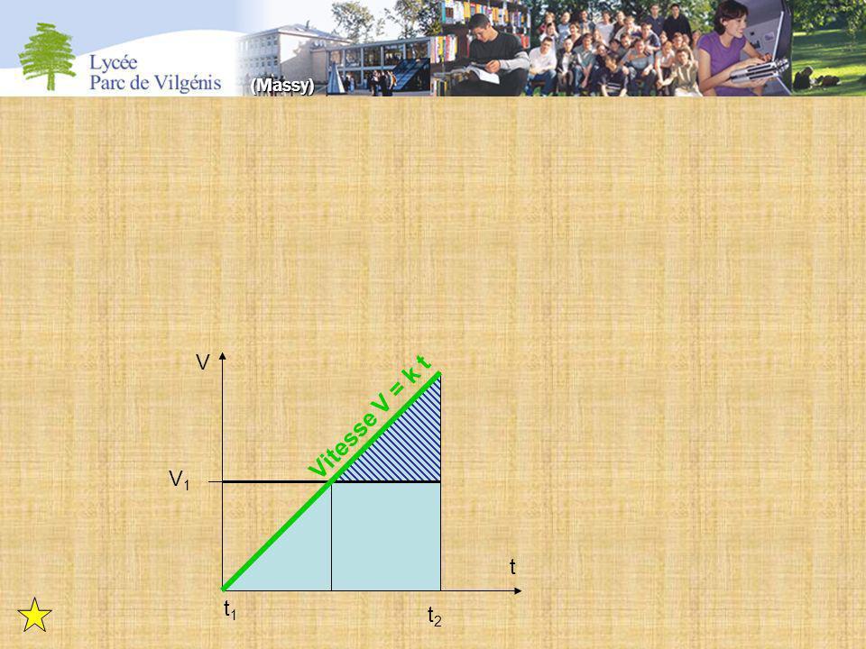 t1t1 t2t2 t V V1V1 Vitesse V = k t (Massy)