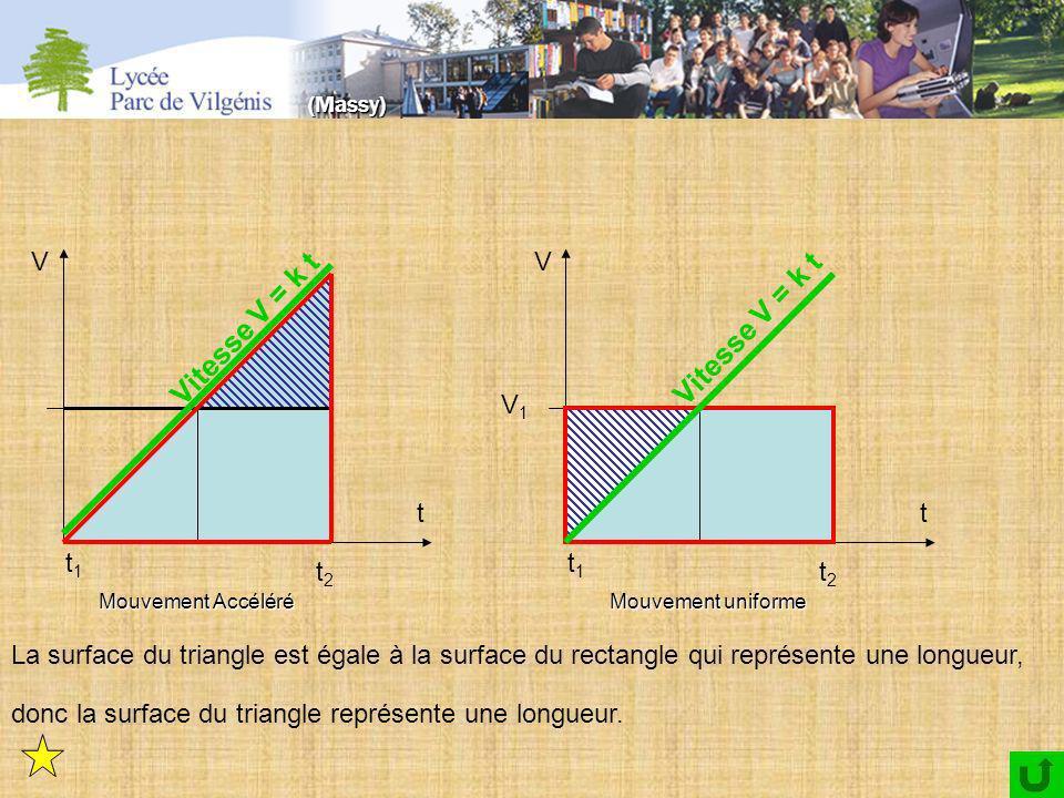 t1t1 t2t2 t V t1t1 t2t2 t V V1V1 La surface du triangle est égale à la surface du rectangle qui représente une longueur, donc la surface du triangle représente une longueur.