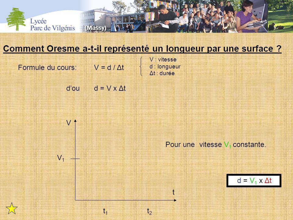t1t1 t2t2 t V V1V1 Comment Oresme a-t-il représenté un longueur par une surface ? V = d / Δt d = V x Δt Formule du cours: V : vitesse d : longueur Δt