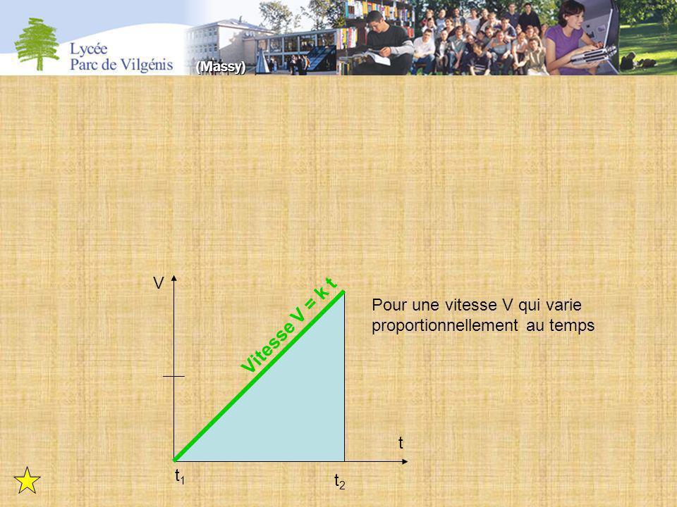 t1t1 t2t2 t V Vitesse V = k t Pour une vitesse V qui varie proportionnellement au temps (Massy)