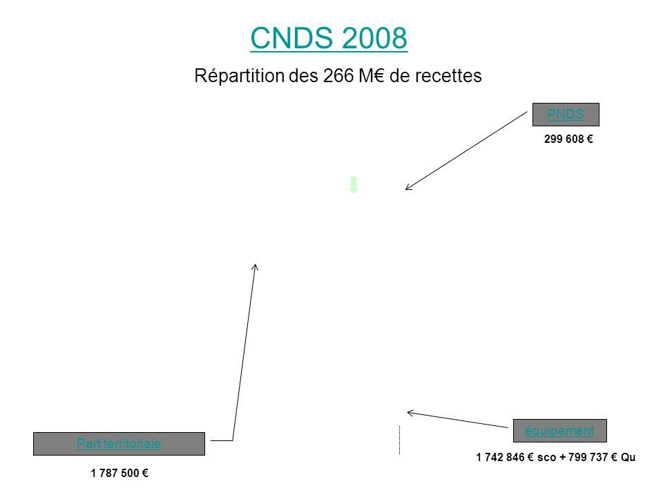 National 56,4 M Soutien aux activités périscolairesaux régional 130,2 M Part territoriale de base PNDS 118,5 M11,7 M équipement 79,4 M niveau local 12