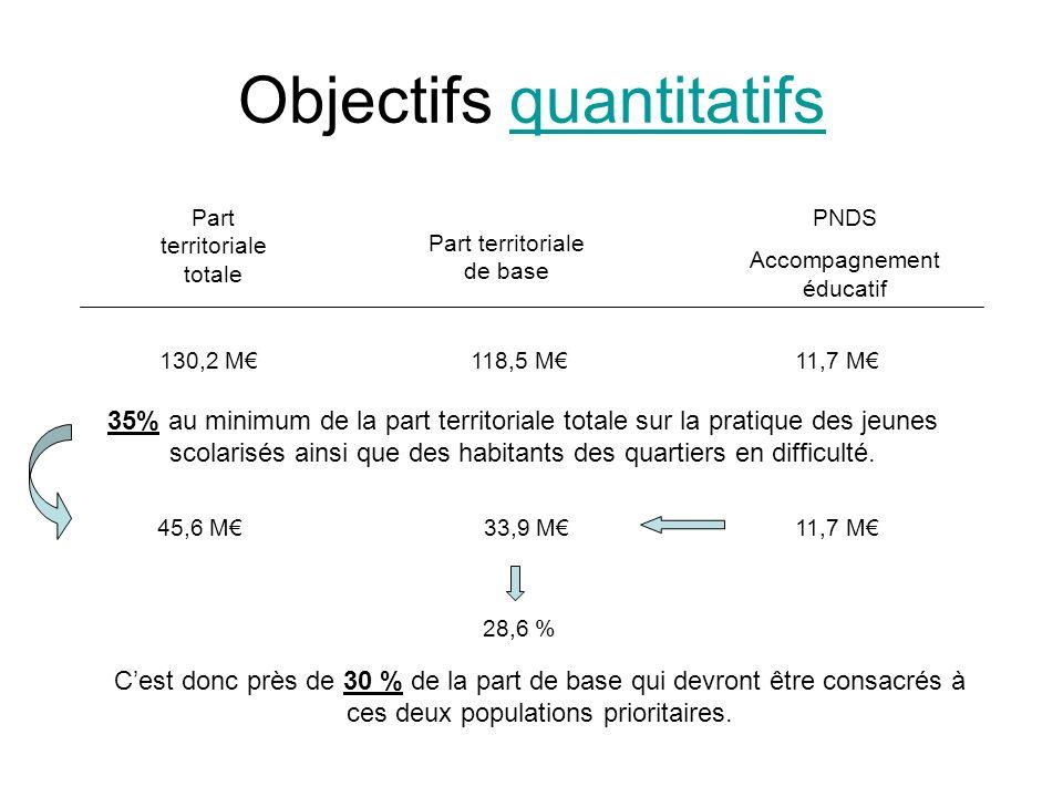 Objectifs quantitatifsquantitatifs Part territoriale totale Part territoriale de base PNDS Accompagnement éducatif 130,2 M118,5 M11,7 M 35% au minimum